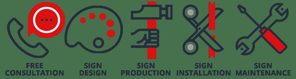 Full-Service DFW Sign Company